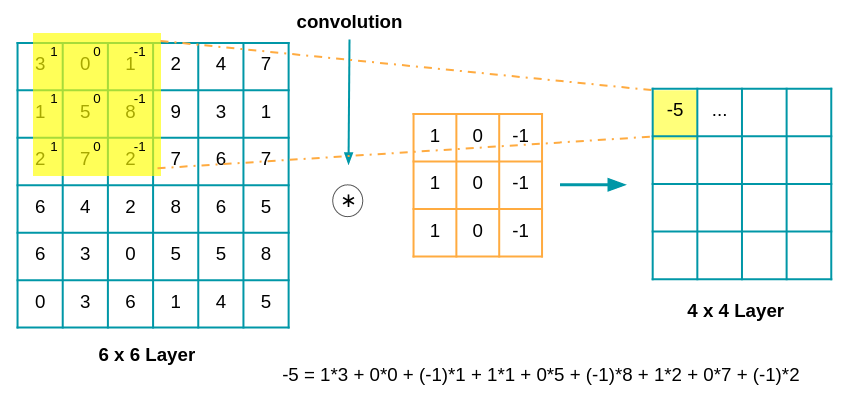 neural network convolution