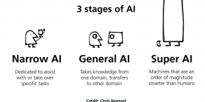 3 stages of artificial intelligence narrow ai general ai and super ai