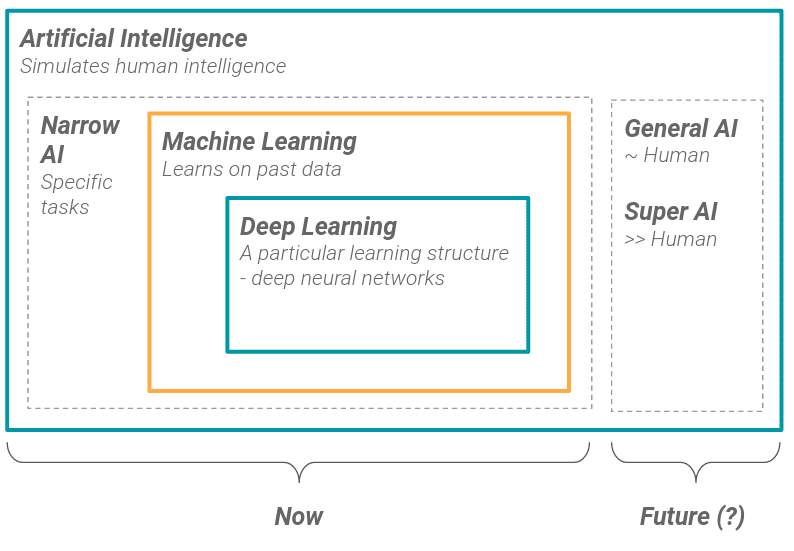 Artificial Intelligence Summary - Narrow General Super AI - Machine Learning - Deep Learning